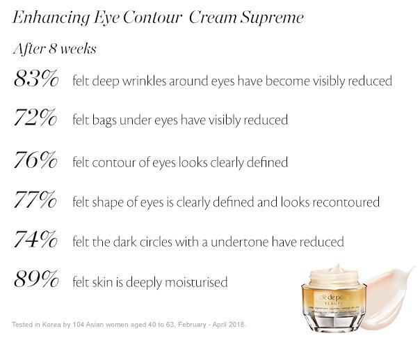 Crème regénérante suprêmecontour des yeux